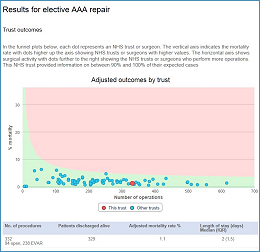 Results for Elective AAA Repair at East Kent Hospital University Foundation Trust